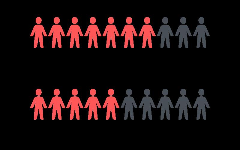 Statisitk übergewichtige Männer und übergewichtige Frauen
