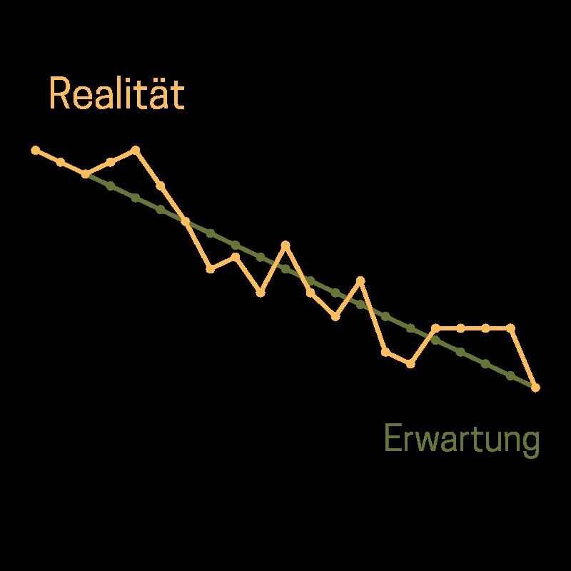 Progression Erwartung und Realität